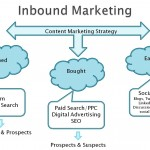 inbound-marketing-categories