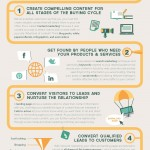 wat is Inbound Marketing infographic