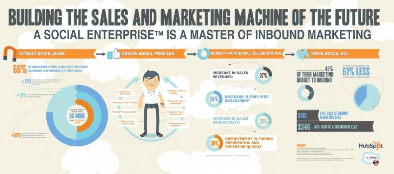 5 dingen die iedere ondernemer moet weten over Inbound Marketing